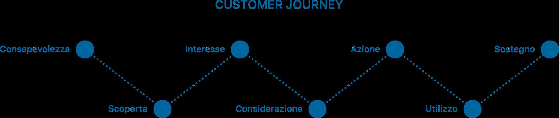 B Human S.r.l. | Customer Journey