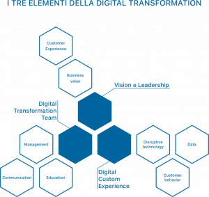 Digital Transformation - I 3 elementi che la compongono
