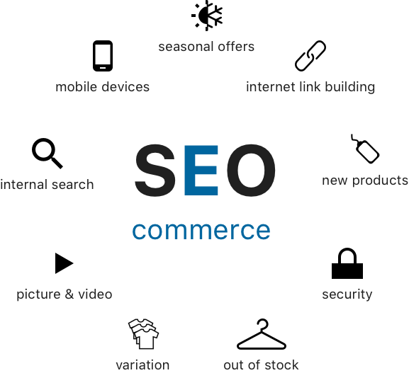 Seo commerce