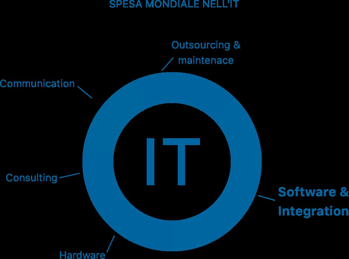 Spesa mondiale per l'IT - B Human S.r.l. sviluppo software e system integration
